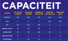 Capacity overview in Dutch